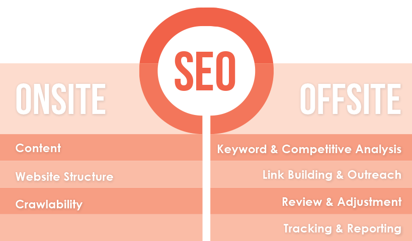 Understanding Off-Site and On-Site SEO