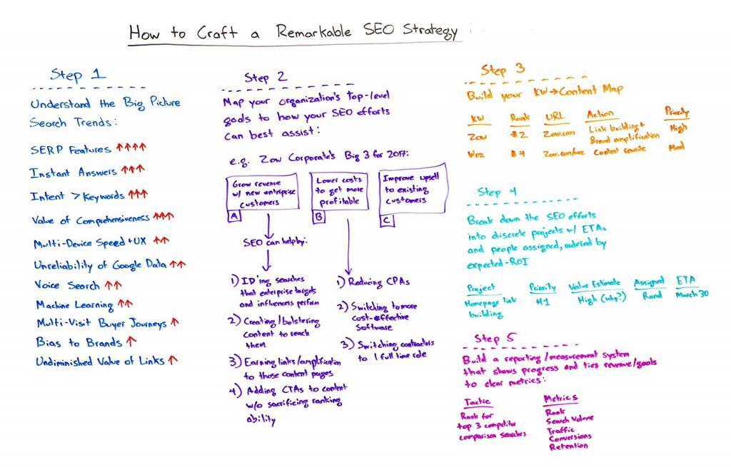 Create an SEO Strategy