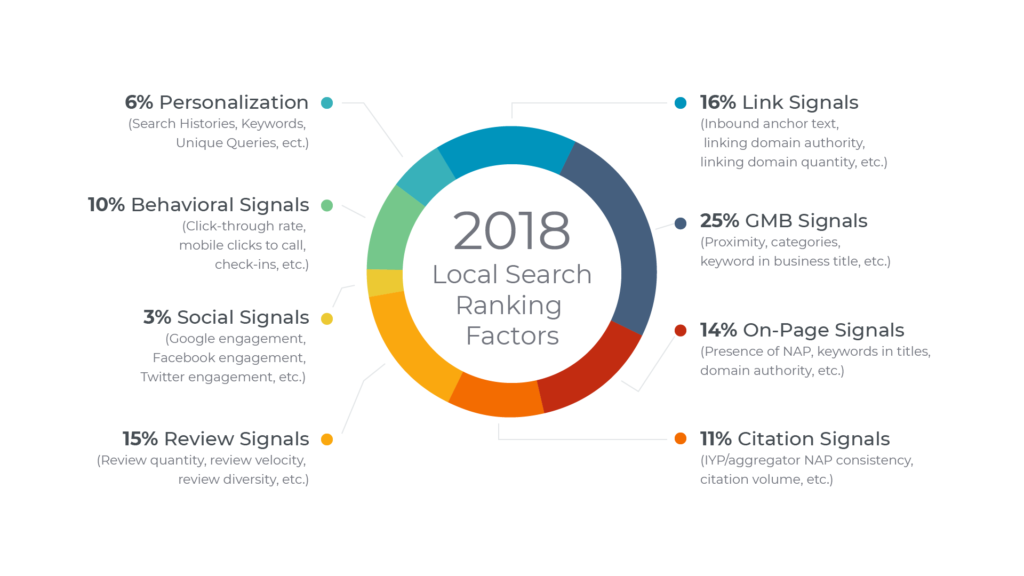 Common Local SEO Mistakes That Are Negatively Affecting Your Business