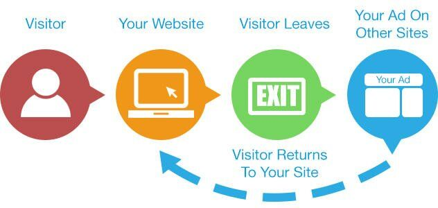 Beginner's Guide: Setting Up Google Ads and Facebook Retargeting