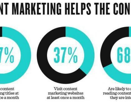 How To Build A Great Content Marketing Campaign