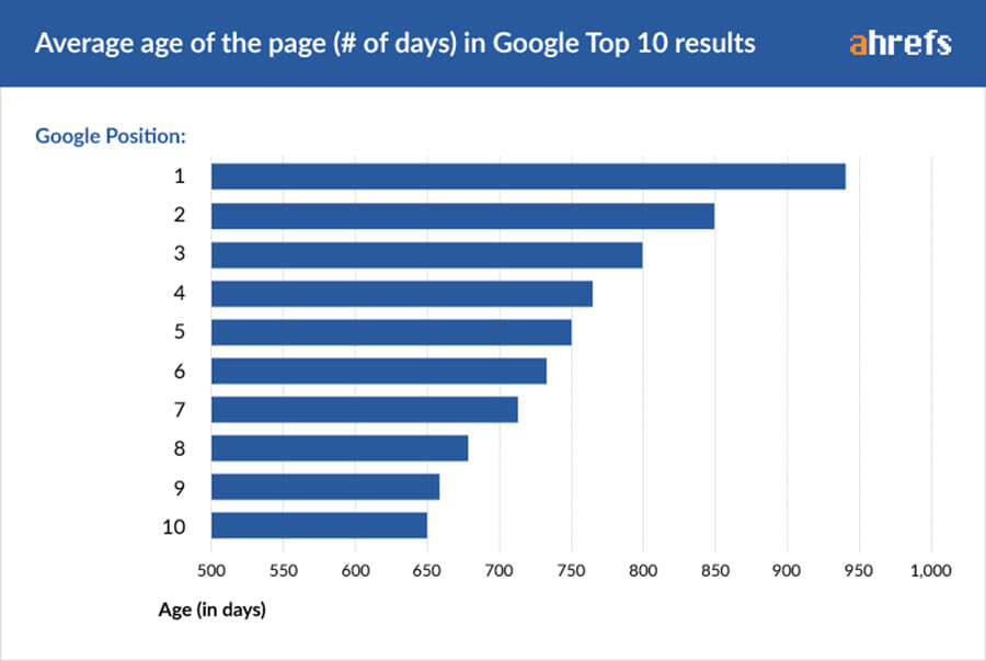 How Long Does SEO Take to Work and How to Rank on the First Page