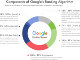 Guide to Top 10 SEO Ranking Factors [2020 Update]
